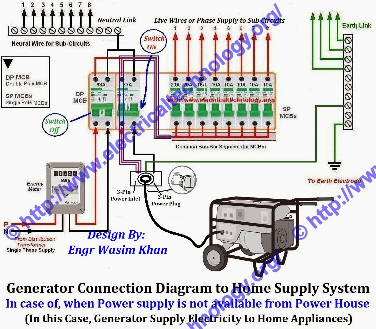 Generator Connection Diagram to Home Supply (With Separate MCB)