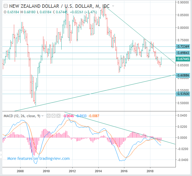 NZDUSD (New Zealand Dollar to US Dollar rate) Long Term Forecast: SELL(Short)