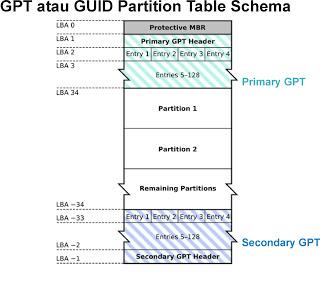 GPT atau singkatan dari GUID Partition Table