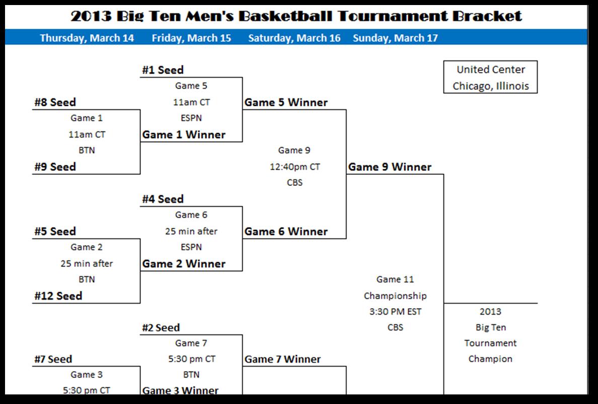 Big Ten Conference Womens Basketball Tournament ...