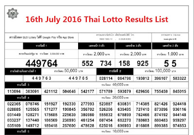Thailand-Lottery-Today