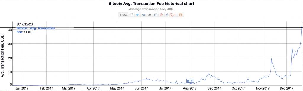 bitcoin fees average overtime