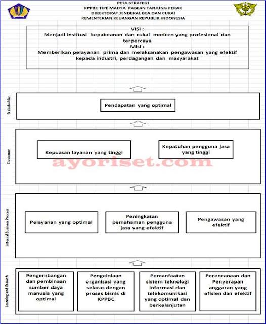 Peta Strategi KPPBC Tipe Madya Pabean Tanjung Perak