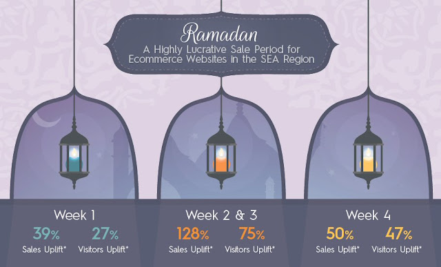 Online shopping peaks during week 2 & 3 of Ramadan