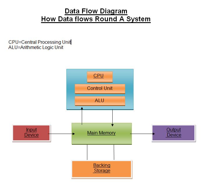 Emma U0026 39 S Computer Systems  Data Flow Diagram