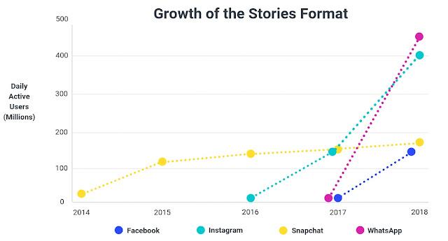 crecimiento-historias-redes-sociales