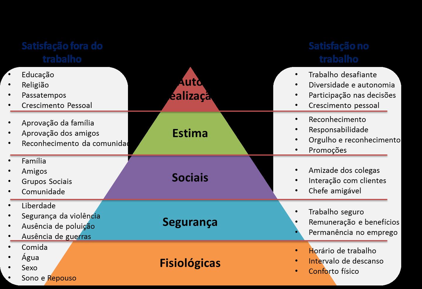 a-hierarquia-das-necessidades-de-maslow-