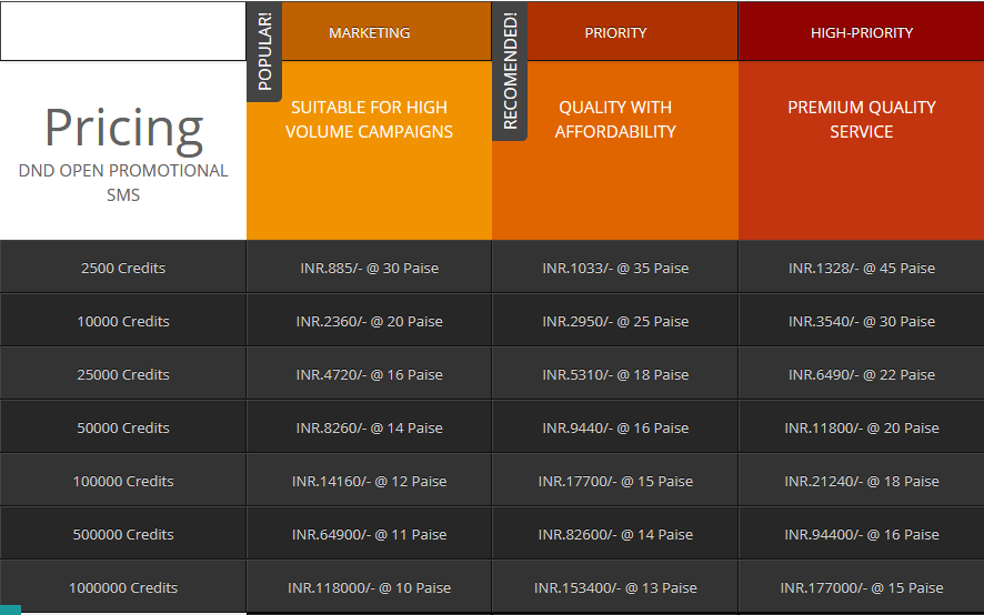 dnd open promotional sms pricing in india