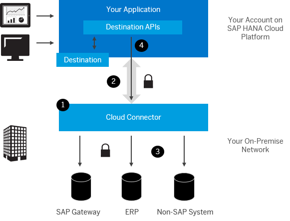 Building a Fiori application on SAP Netweaver - Acorel