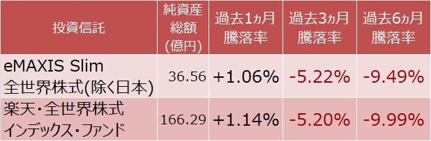 eMAXIS Slim 全世界株式(除く日本)と楽天・全世界株式インデックス・ファンドの騰落率