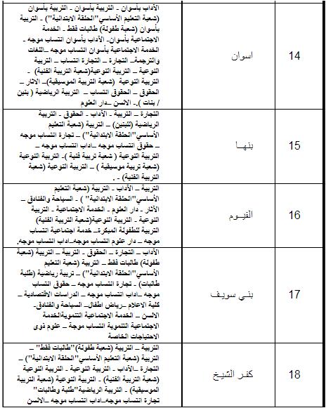 الكليات والمعاهد التي تقبل طلاب من جميع الشعب (علمى - أدبى) 2017_2018