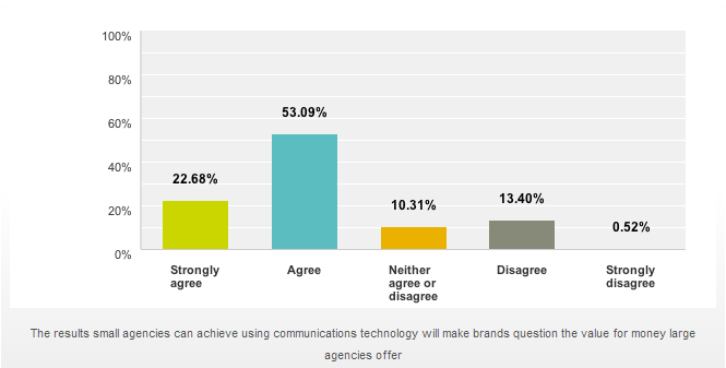Technology is driving more small agency opportunities with brands