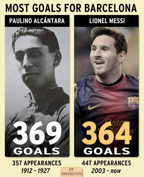 Paulino Alcántara vs Leonel Messi