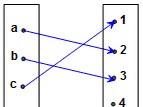 Materi Matematika SMA Fungsi Komposisi dan Fungsi Invers