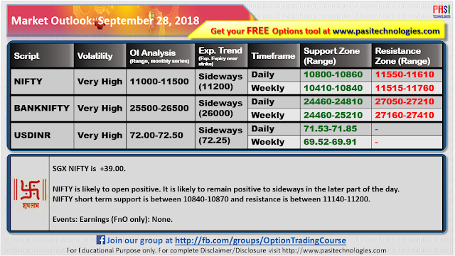 Indian Market Outlook: September 28, 2018