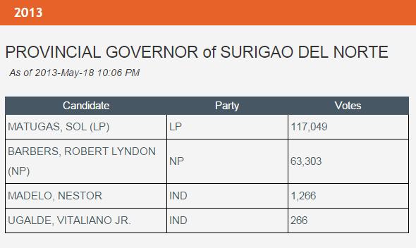 Almanake Pulitika : The Liberal Party Lineup in Surigao del Norte in