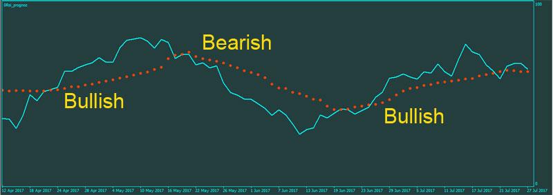 RSI-Prognoz-Bullish-Bearish