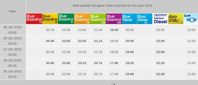 Цены топлива на 2016 год в Таиланде.