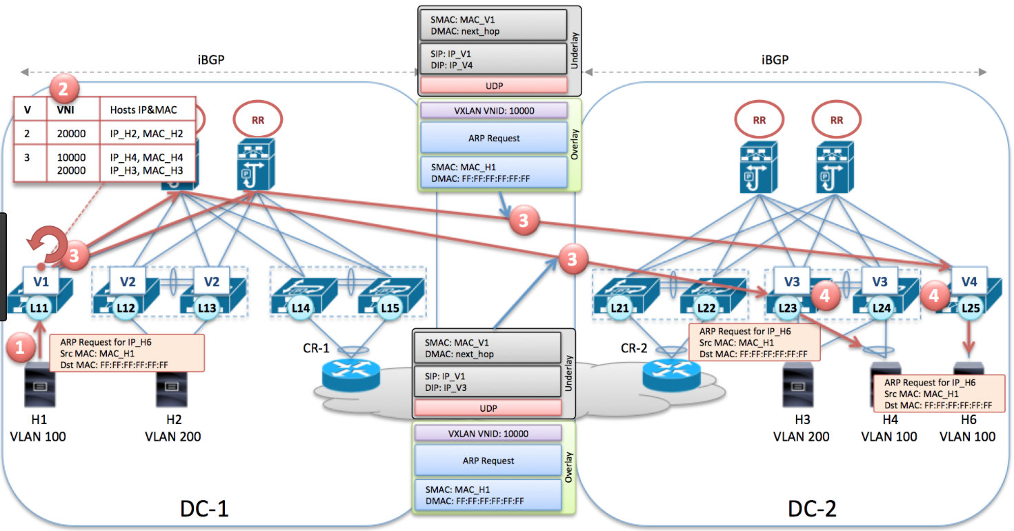 VXLAN BGP EVPN : VXLAN Control Plane - Route XP Networks Private Limited