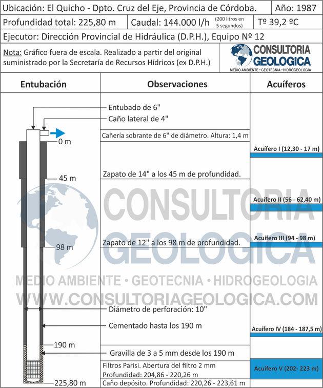 El Quicho, perfil de perforación, geología, córdoba, consultoría geológica