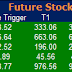 Most active future and option calls ( Pre Market Tips ) for 22 June 2016