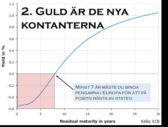 priset på guld