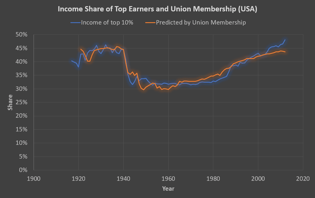 income inequality predicted by union membership