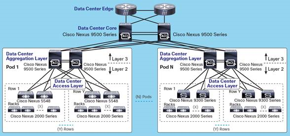 Fig 1.3 Design in Data-center ( Networks-Baseline )