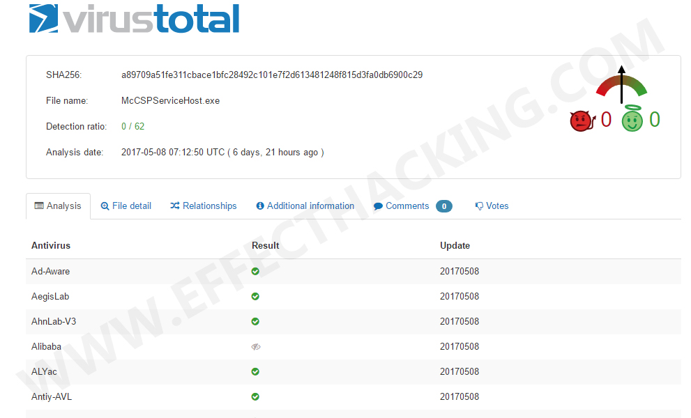 VirusTotal Snapshot