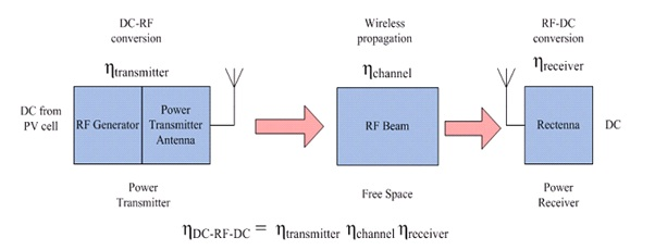 figure 1 system block diagram of microwave wireless power transmission[1]