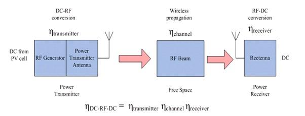Power Wireless Transmission Principles I