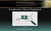 candlestick charts webinar - technitrader