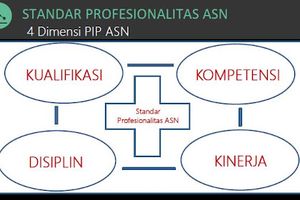 Petunjuk Pengisian Pengukuran Indeks Profesionalitas (PIP) ASN