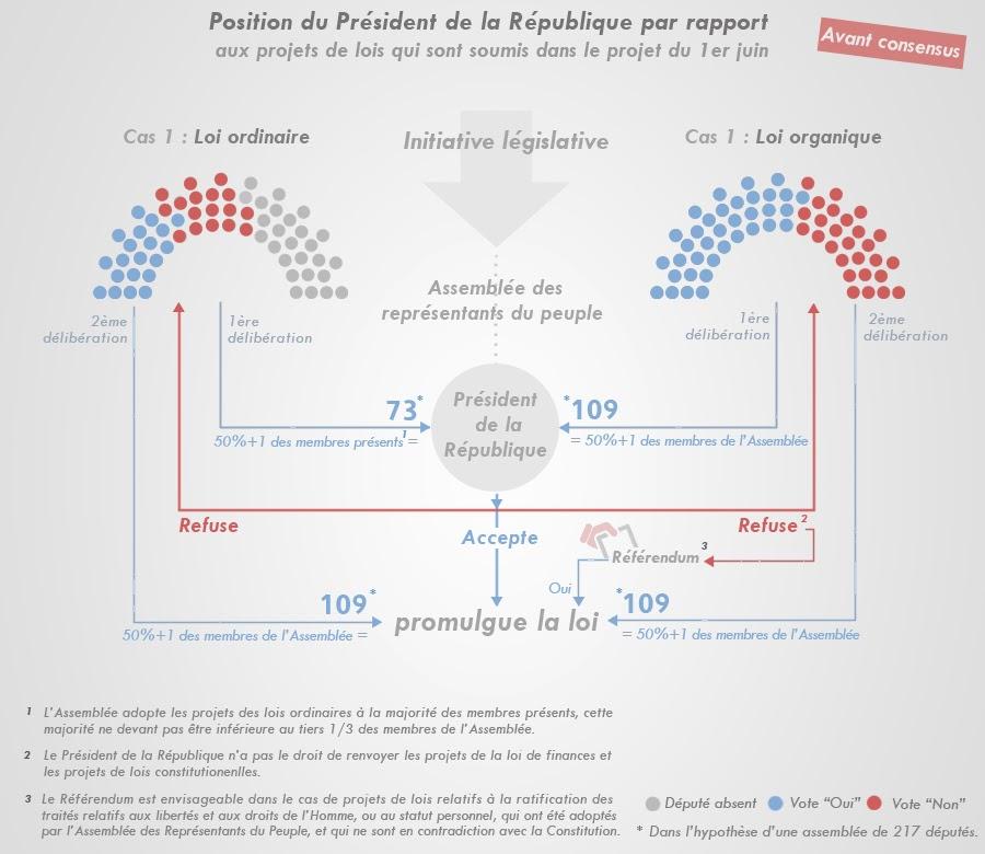 http://2.bp.blogspot.com/-TxUC87NL1dM/UxY5MuGXAeI/AAAAAAAAEaM/bT2_MfTnIuE/s1600/3.62+-PR+vs+projets+de+loi+av.+consensus+-fr.jpg