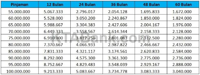 Tabel Angsuran KTA BNI 2019 Fleksi
