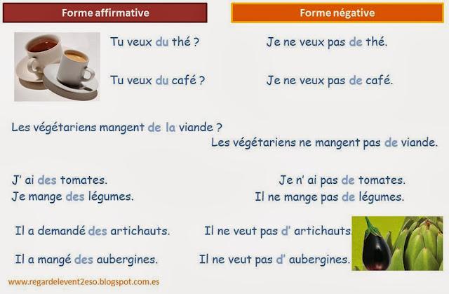 Rodzajniki określone, nieokreślone i cząstkowe - przeczenie z rodzajnikami cząstkowymi 2 - Francuski przy kawie