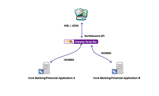 Extending WSO2 ESB with a Custom Transport Implementation - Part II