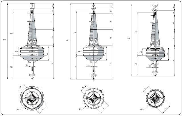 spesifikasi buoy, jenis jenis buoy, jual buoy, buoy model 4