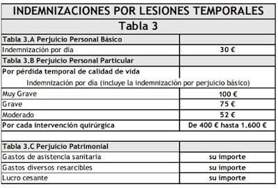 indemnizacion por lesiones temporales