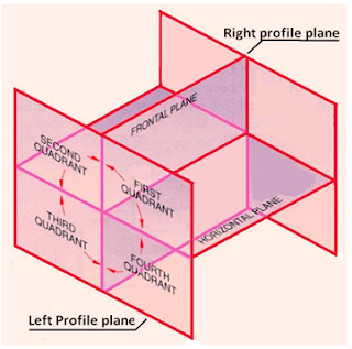Principle projection planes and quadrants | www.enggarena.net