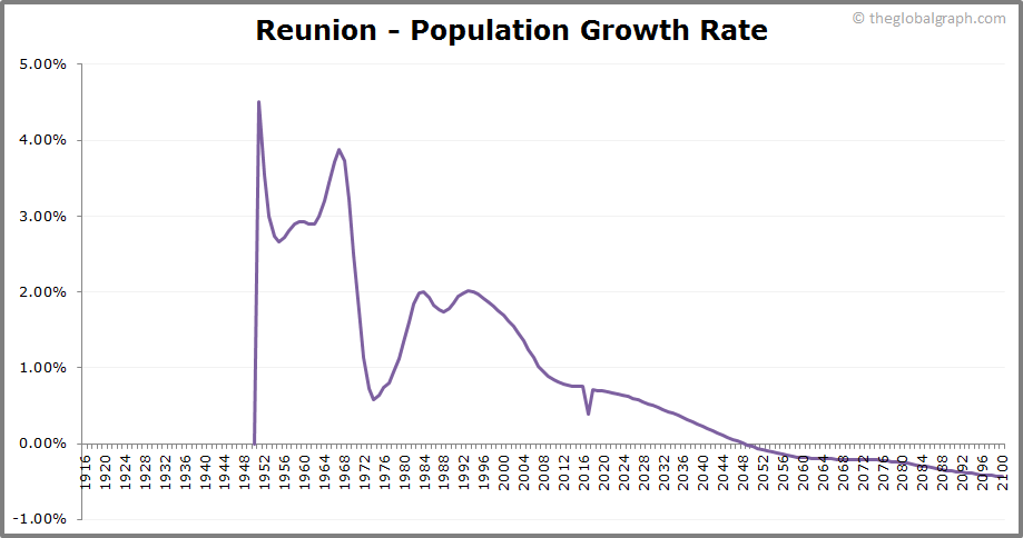 Reunion  Population Growth Rate