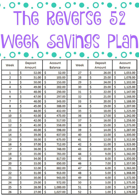52 Week Saving Plan Money Challenge - Free Printable.  New Years Saving Plan.  52 week saving plan.  Savings Plan Printable.  year long savings plan, the reverse 52 week savings plan, the reverse 52 week savings challenge, easy ways to save money through out the years, vacation fund ideas,