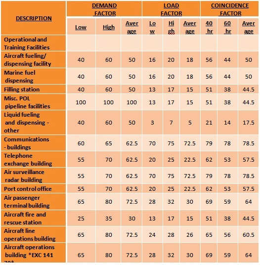 Light Industrial Construction Cost Per Square Foot: Commercial Lighting: Commercial Lighting Building Building