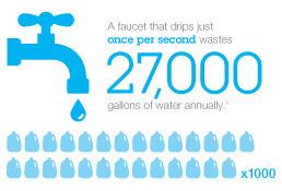 leaky fixtures waste water