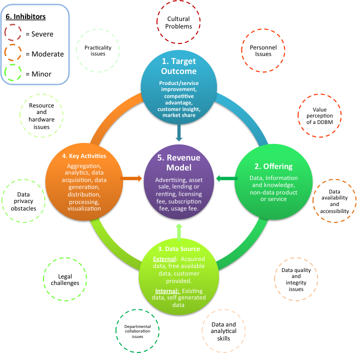 Cambridge Service Alliance Blog: Data-Driven Business Models
