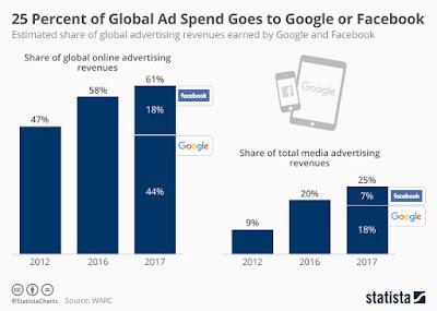Ingresos por publicidad de Google y Facebook