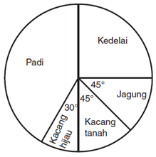 Latihan soal statistika smp kelas 8 materi belajar perhatikan diagram lingkaran berikut ccuart Image collections