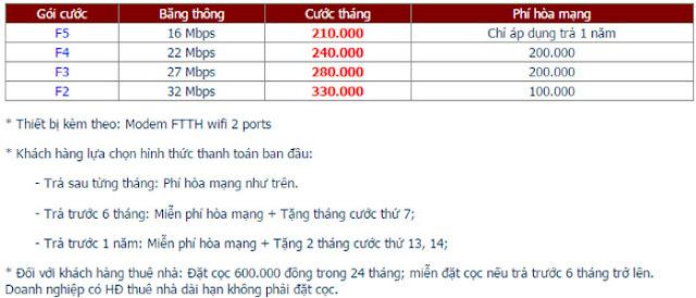Lắp Đặt Internet FPT Phường Phú La 1