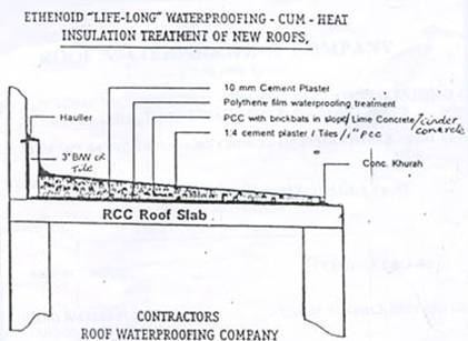 Civil At Work How To Do Water Proofing For Sloping Terrace