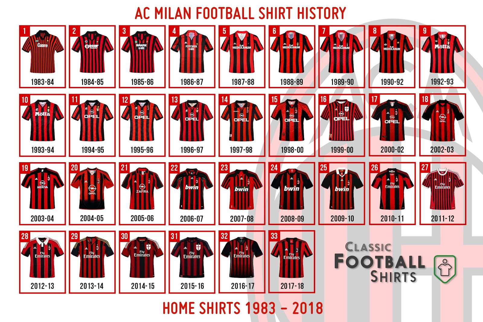 Which Is The Best / Worst? Here All AC Milan Home Kits in ...